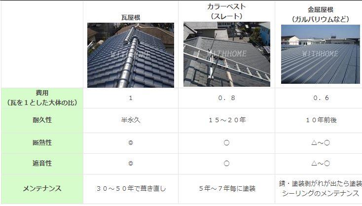 屋根素材の比較